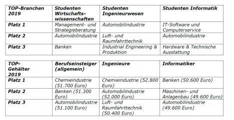 Karriere: Automobilbranche bei Studenten beliebt wie nie (Quelle: Universum Student Survey 2019)